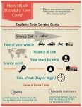 How Much Should a Tow Cost