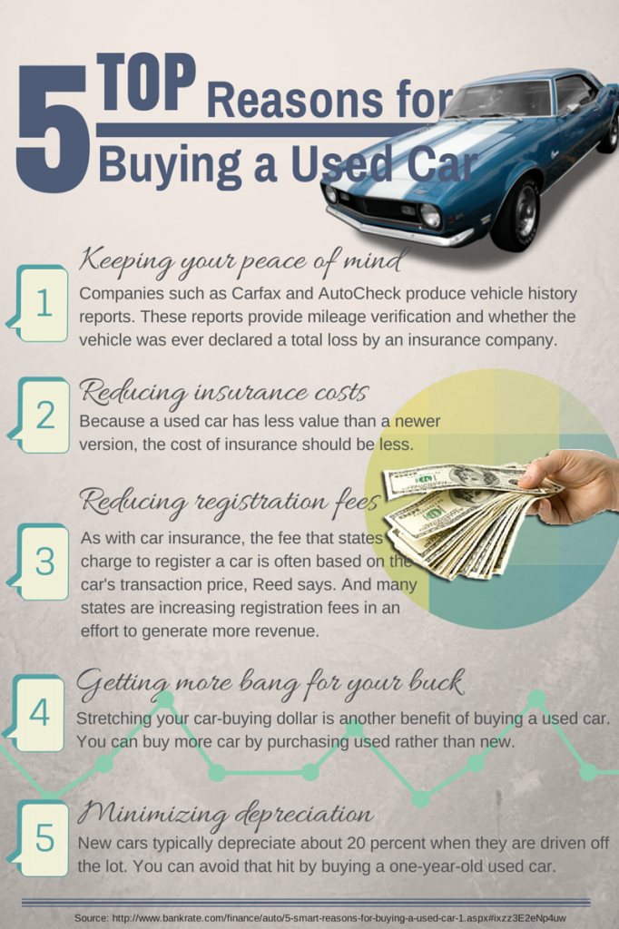 5 Smart Reasons for Buying a Used Car | Infographic